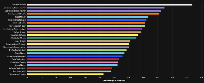 Restlose Kabale DPS Ranking (Normal)