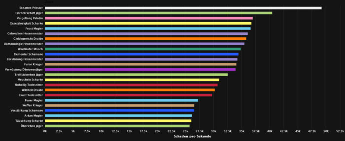 Uu'nat DPS Ranking (Heroic)